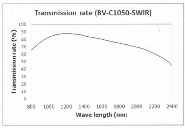 graph showing BV-C1050-SWIR wave transmission rate